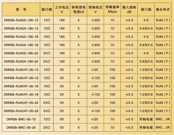 dnr28多接口信号防雷器-广东梅兰日兰电气有限公司
